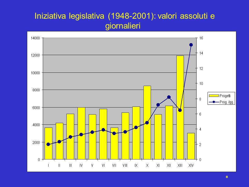 8 Iniziativa legislativa (1948-2001): valori assoluti e giornalieri
