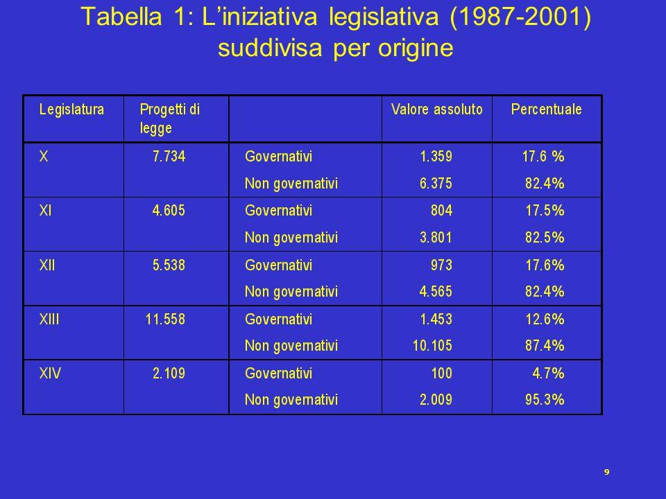 9 Tabella 1: L'iniziativa legislativa (1987-2001) suddivisa per origine