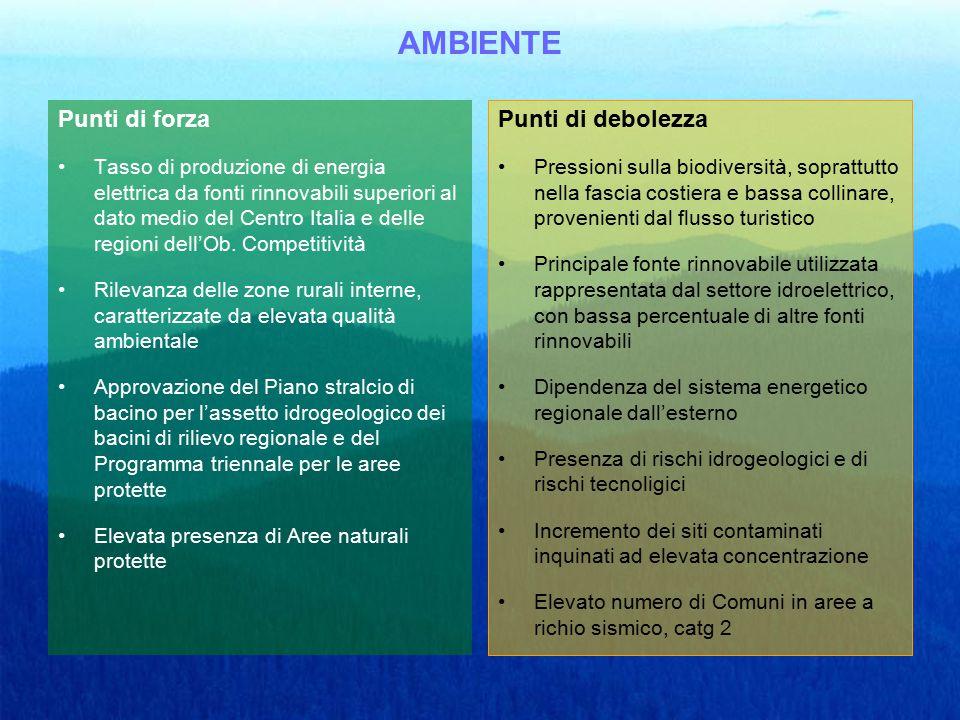 AMBIENTE Punti di forza Tasso di produzione di energia elettrica da fonti rinnovabili superiori al dato medio del Centro Italia e delle regioni dell'Ob.