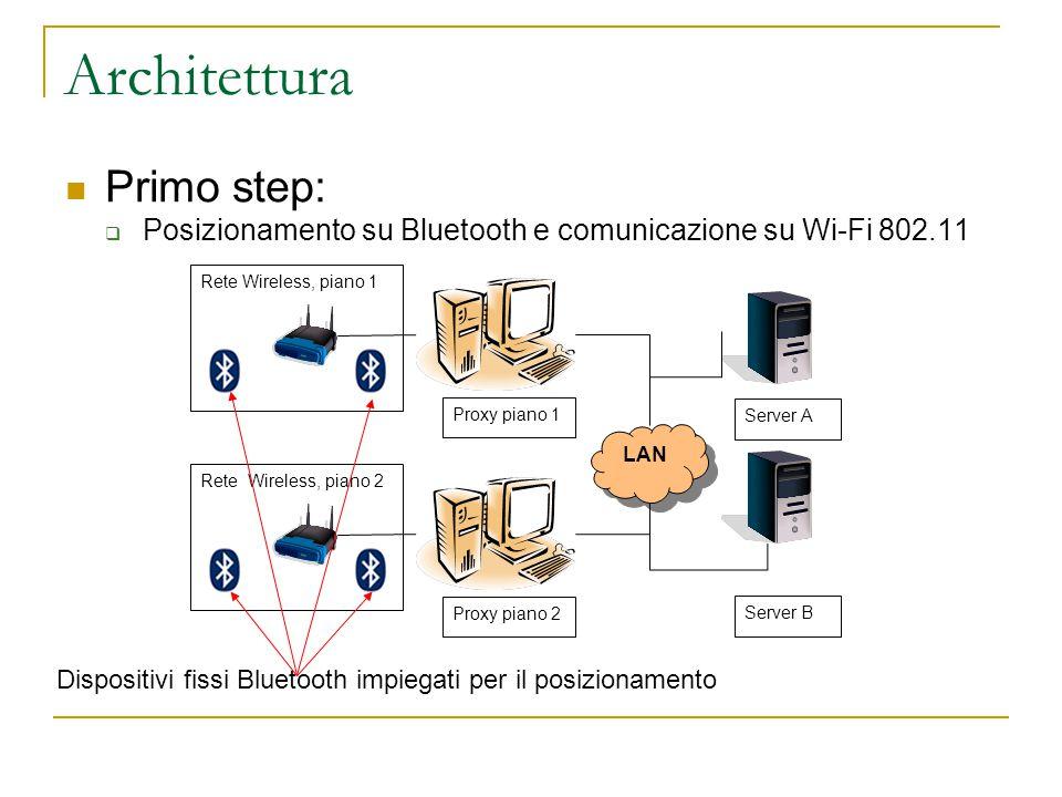 Architettura Primo step:  Posizionamento su Bluetooth e comunicazione su Wi-Fi 802.11 Rete Wireless, piano 2 Rete Wireless, piano 1 Proxy piano 1 Server A Server B Proxy piano 2 LAN Dispositivi fissi Bluetooth impiegati per il posizionamento