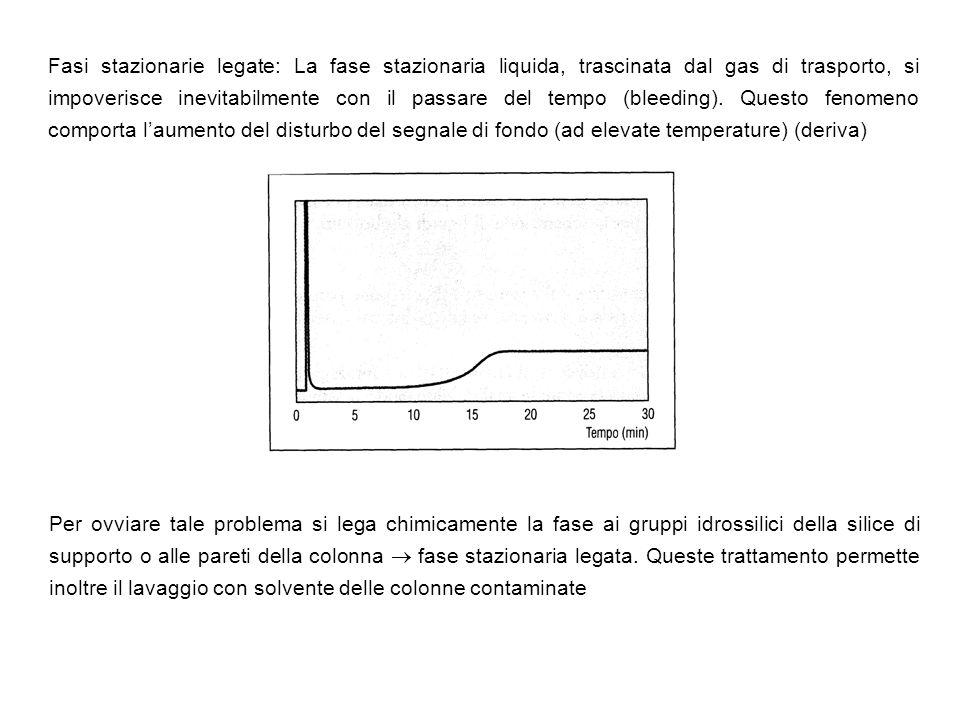 Fasi stazionarie legate: La fase stazionaria liquida, trascinata dal gas di trasporto, si impoverisce inevitabilmente con il passare del tempo (bleeding).