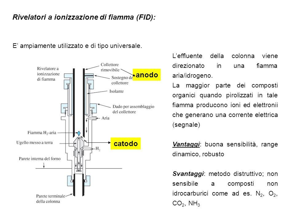 Rivelatori a ionizzazione di fiamma (FID): E' ampiamente utilizzato e di tipo universale. catodo anodo L'effluente della colonna viene direzionato in