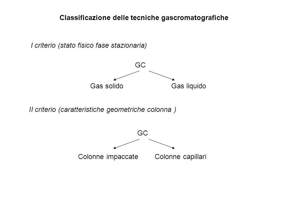 Classificazione delle tecniche gascromatografiche GC Gas solidoGas liquido GC Colonne impaccate I criterio (stato fisico fase stazionaria) II criterio (caratteristiche geometriche colonna ) Colonne capillari