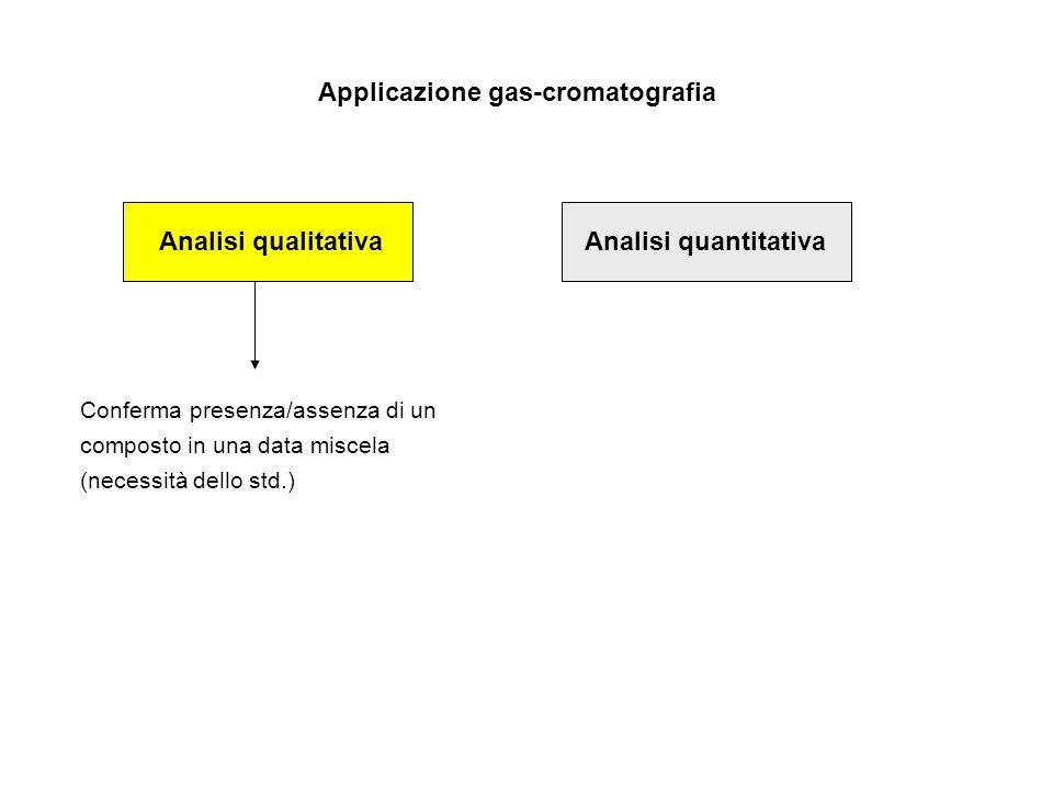 Applicazione gas-cromatografia Analisi qualitativaAnalisi quantitativa Conferma presenza/assenza di un composto in una data miscela (necessità dello std.)