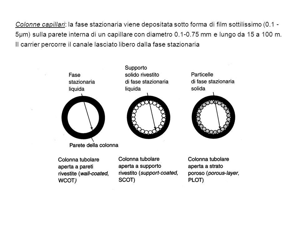 Colonne capillari: la fase stazionaria viene depositata sotto forma di film sottilissimo (0.1 - 5µm) sulla parete interna di un capillare con diametro