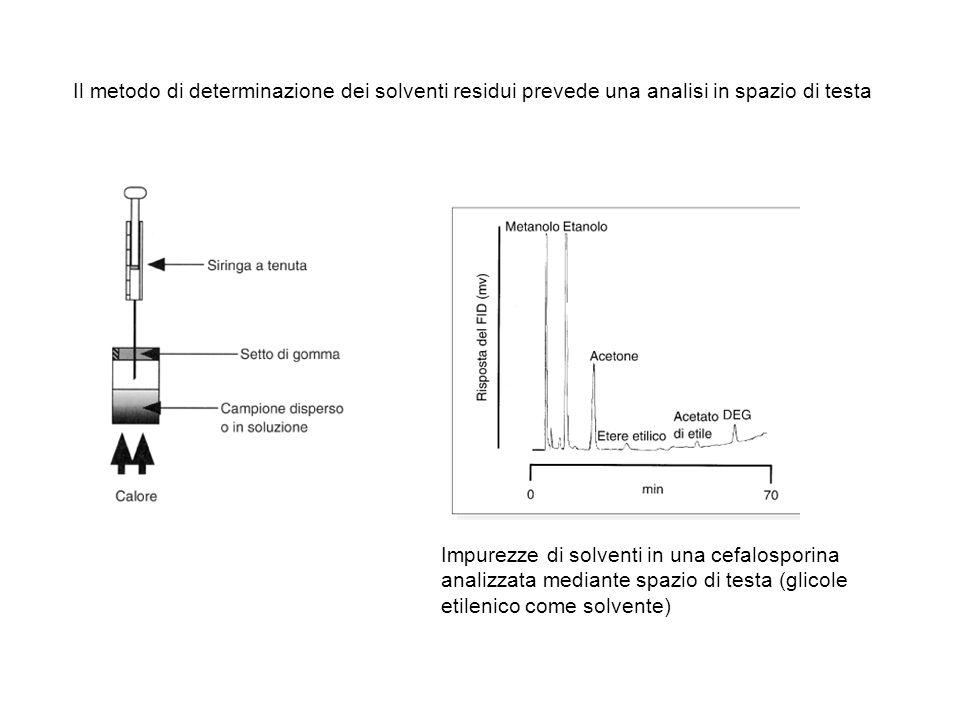 Il metodo di determinazione dei solventi residui prevede una analisi in spazio di testa Impurezze di solventi in una cefalosporina analizzata mediante spazio di testa (glicole etilenico come solvente)