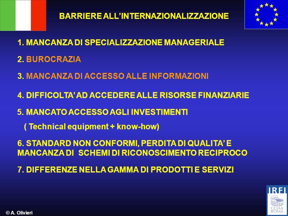 © A. Olivieri BARRIERE ALL'INTERNAZIONALIZZAZIONE 1.