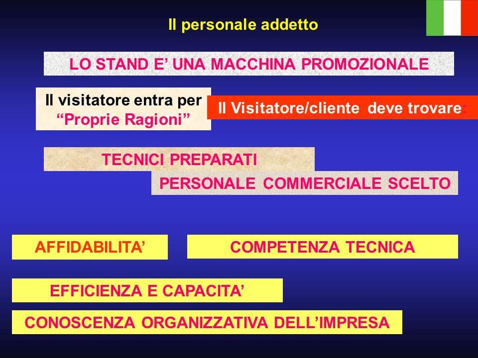LO STAND E' UNA MACCHINA PROMOZIONALE Il visitatore entra per Proprie Ragioni Il Visitatore/cliente deve trovare: Il personale addetto TECNICI PREPARATI PERSONALE COMMERCIALE SCELTO AFFIDABILITA' COMPETENZA TECNICA EFFICIENZA E CAPACITA' CONOSCENZA ORGANIZZATIVA DELL'IMPRESA