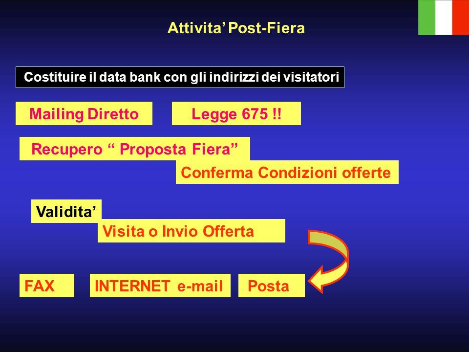 Costituire il data bank con gli indirizzi dei visitatori Mailing Diretto Conferma Condizioni offerte Attivita' Post-Fiera Legge 675 !.