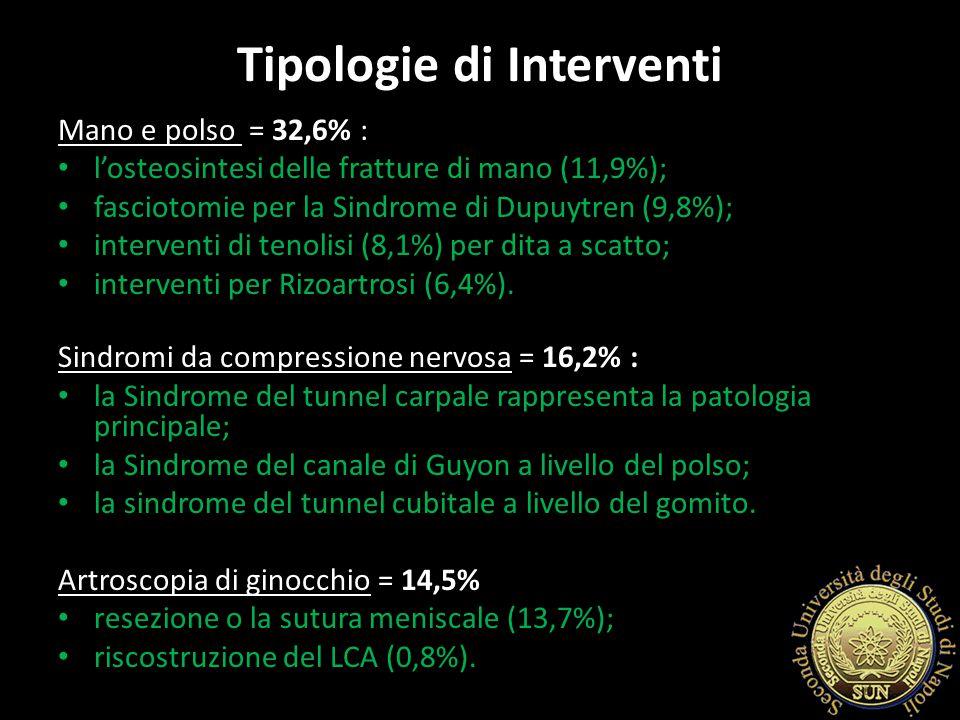 Alluce Valgo = l'11,3% a cui vanno aggiunte le altre patologie del piede (3,2%): deformità a martello delle dita; interventi di artrodesi; artroplastica.