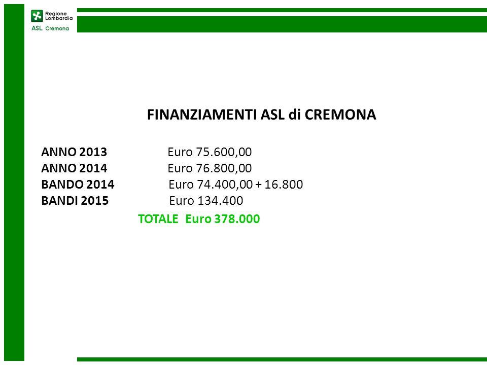QUANTI PROGETTI ATTIVATI nell'ASL di CREMONA ANNO 2013 (da luglio a dicembre2013 ) N° 32 ( di cui 6 a Cremona, 5 a Casalmaggiore e 21 a Crema) ANNO 2014 ( da gennaio al Bando ) N° 30 ( di cui 10 a Cremona, 4 a Casalmaggiore e 15 a Crema) BANDO 2014 N° 31 ( di cui 10 a Cremona, 2 a Casalmaggiore e 19 a Crema) N° 7 rifinanziati da Regione Lombardia (di cui n.3 a Cremona, n.3 a Crema e n.1 a Casalmaggiore) Nel corso del 2014 Regione ha autorizzato la prosecuzione di N° 2 progetti per altri 6 mesi.