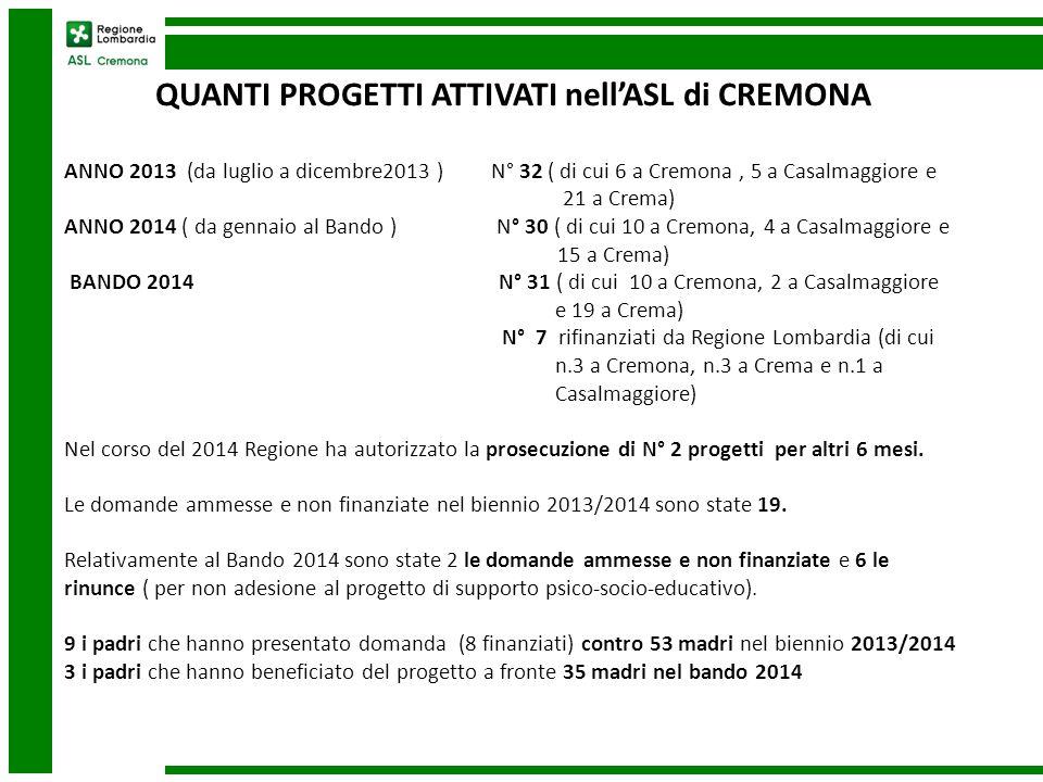 ESITI DELLA SPERIMENTAZIONE 2013/2014 Le caratteristiche dei richiedenti nell'ASL di Cremona seguono il trend Regionale per: FASCIA D'ETA' oltre il 50% tra i 41 e i 50 anni CITTADINANZA 91% italiana nella sperimentazione del 2013 88 % italiana nella sperimentazione del 2014 75% italiana in occasione del Bando 2014 SITUAZIONE LAVORATIVA : 32% disoccupato 15% lavora saltuariamente 43% occupato CONDIZIONE ABITATIVA 42% di proprietà 31% in affitto 10% presso parenti Il 53% ha difficoltà economiche post-separazione Il 47% non riceve o riceve saltuariamente l' assegno di mantenimento pur se dovuto Il 40% presenta una forte conflittualità tra gli ex-coniugi, ma nel 81% buoni rapporti con i figli Il 40% non è conosciuto ai Servizi Sociali e non ha mai beneficiato di aiuti economici