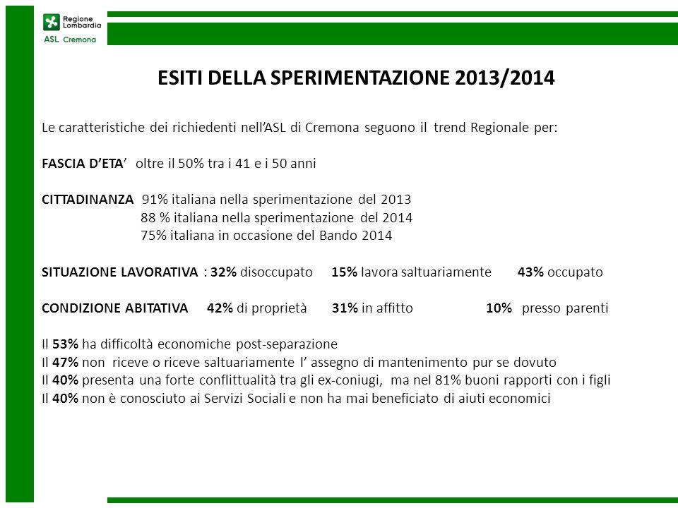 ESITI DELLA SPERIMENTAZIONE 2013/2014 Le caratteristiche dei richiedenti nell'ASL di Cremona seguono il trend Regionale per: FASCIA D'ETA' oltre il 50