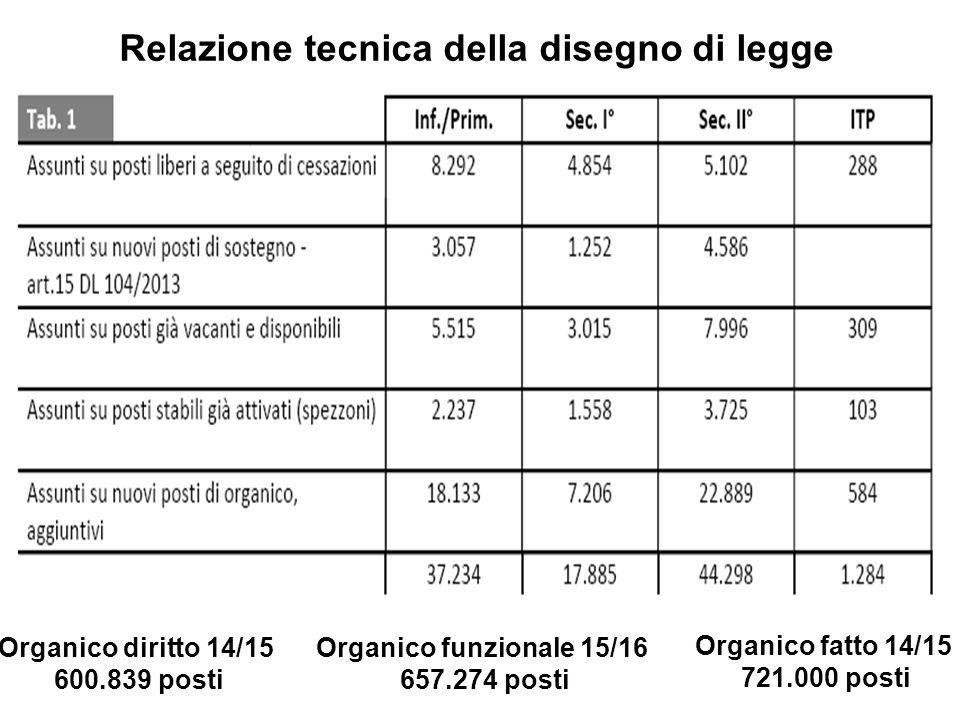 Relazione tecnica della disegno di legge Organico diritto 14/15 600.839 posti Organico funzionale 15/16 657.274 posti Organico fatto 14/15 721.000 posti