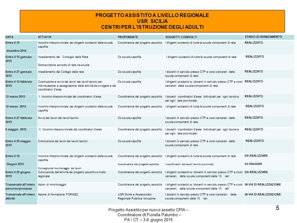 Progetto Assistito per nuovo assetto CPIA – Coordinatore dt Fiorella Palumbo – PA / CT – 3-4 giugno 2015 5 PROGETTO ASSISTITO A LIVELLO REGIONALE USR SICILIA CENTRI PER L'ISTRUZIONE DEGLI ADULTI DATAATTIVITA'PROPONENTESOGGETTI COINVOLTI STADIO DI AVANZAMENTO Entro il 15 dicembre 2014 Incontro interprovinciale dei dirigenti scolastici delle scuole capofila Coordinatore del progetto assistitoI dirigenti scolastici di tutte le scuole componenti di rete REALIZZATO Entro il 15 gennaio 2015 Insediamento del Consiglio della Rete Sottoscrizione accordo di rete tra scuole Ds scuola capofila I dirigenti scolastici di tutte le scuole componenti di rete REALIZZATO Entro il 27 gennaio 2015 Insediamento del Collegio della reteDs scuola capofila I docenti in servizio presso CTP e corsi carcerari delle scuole componenti di rete REALIZZATO Entro il 12 febbraio 2015 Costituzione e avvio dei lavori dei tavoli tecnici per individuazione e assegnazione delle attività da svolgere e dei coordinatori d'area Ds scuola capofila I dirigenti scolastici e i docenti in servizio presso CTP e corsi carcerari delle scuole componenti di rete REALIZZATO 12 marzo 2015 I Incontro interprovinciale dei coordinatori d'areaCoordinatore del progetto assistito I docenti coordinatori d'area individuati per ogni tavolo e per ogni rete provinciale REALIZZATO 12 marzo 2015 Incontro interprovinciale dei dirigenti scolastici delle scuole capofila Coordinatore del progetto assistitoI dirigenti scolastici di tutte le scuole componenti di rete REALIZZATO Entro il 27 febbraio 2015 Avvio dei lavori dei tavoli tecniciDs scuola capofila I docenti in servizio presso CTP e corsi carcerari delle scuole componenti di rete REALIZZATO 6 maggio 2015 II Incontro interprovinciale dei coordinatori d'areaCoordinatore del progetto assistito I docenti coordinatori d'area individuati per ogni tavolo e per ogni rete provinciale REALIZZATO Entro il 30 maggio 2015 Conclusione dei lavori dei tavoli tecniciDs scuola capofila I docenti in s
