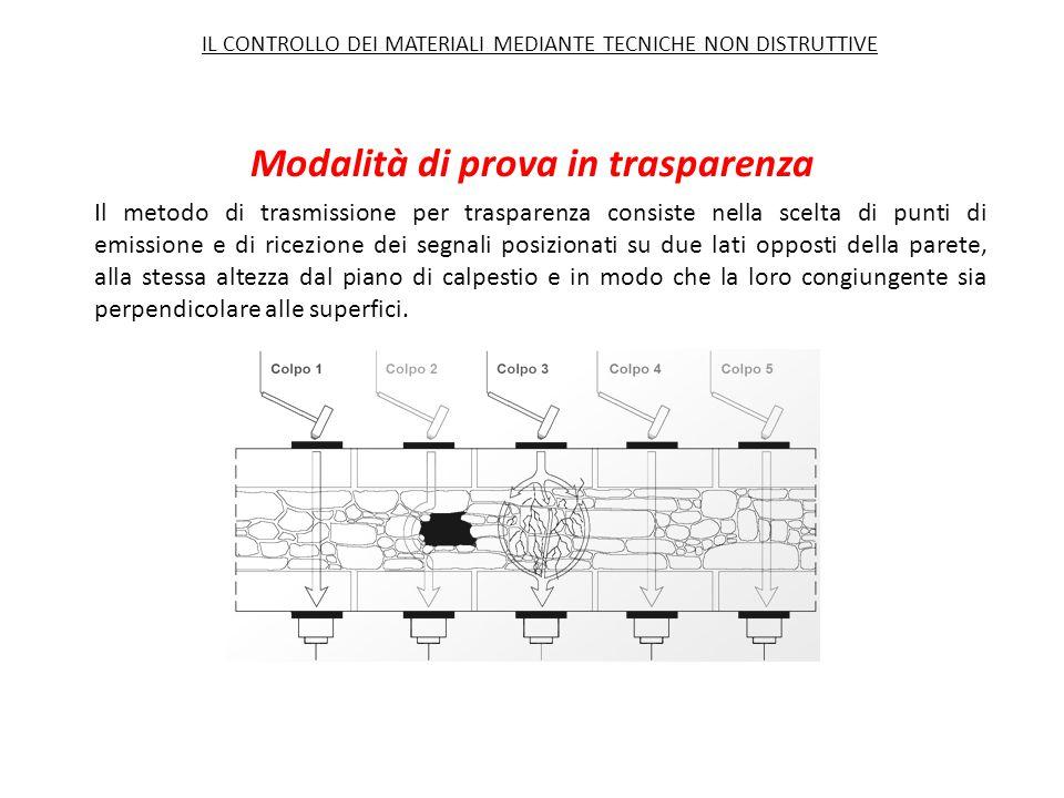 Modalità di prova in trasparenza Il metodo di trasmissione per trasparenza consiste nella scelta di punti di emissione e di ricezione dei segnali posi