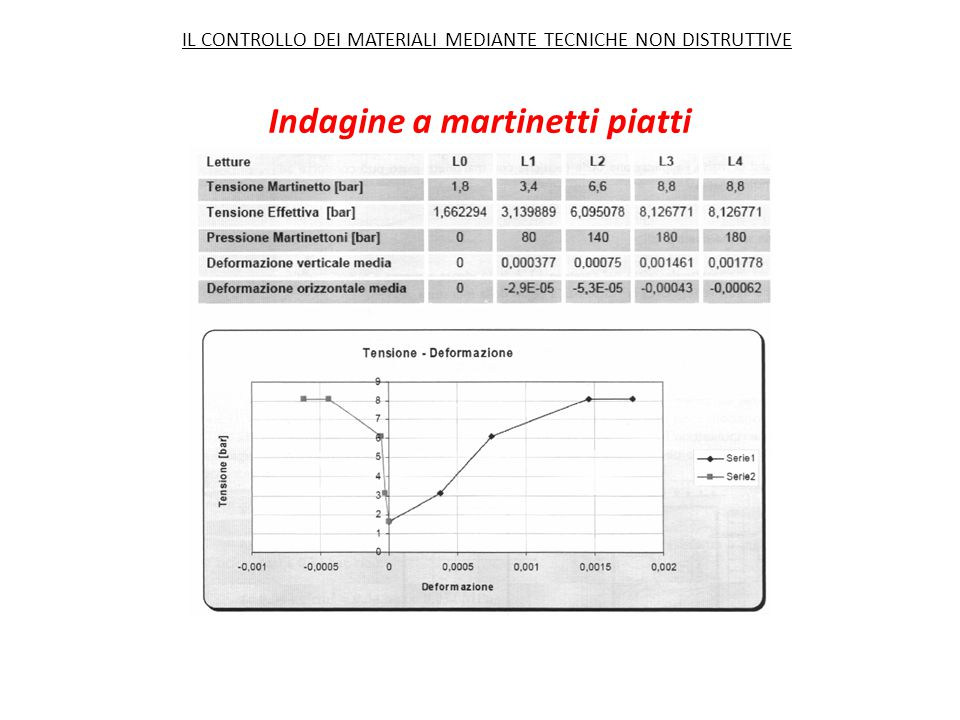 Indagine a martinetti piatti IL CONTROLLO DEI MATERIALI MEDIANTE TECNICHE NON DISTRUTTIVE