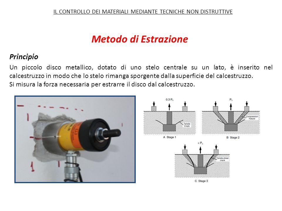 Metodo di Estrazione Principio Un piccolo disco metallico, dotato di uno stelo centrale su un lato, è inserito nel calcestruzzo in modo che lo stelo rimanga sporgente dalla superficie del calcestruzzo.