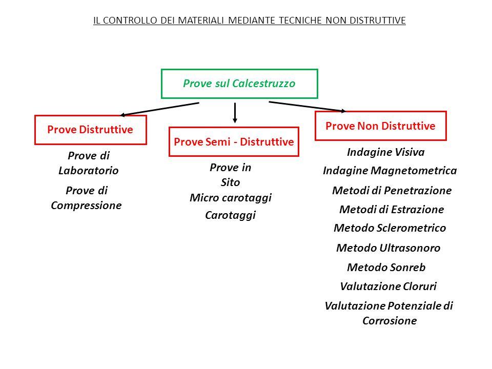 Prove sul Calcestruzzo Prove Non Distruttive Prove Semi - Distruttive Prove Distruttive IL CONTROLLO DEI MATERIALI MEDIANTE TECNICHE NON DISTRUTTIVE Prove di Laboratorio Prove di Compressione Prove in Sito Carotaggi Micro carotaggi Indagine Visiva Indagine Magnetometrica Metodi di Penetrazione Metodi di Estrazione Metodo Sclerometrico Metodo Ultrasonoro Metodo Sonreb Valutazione Cloruri Valutazione Potenziale di Corrosione