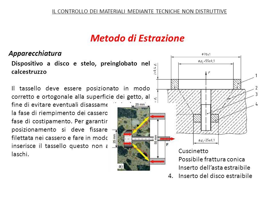 Metodo di Estrazione Apparecchiatura Dispositivo a disco e stelo, preinglobato nel calcestruzzo Il tassello deve essere posizionato in modo corretto e