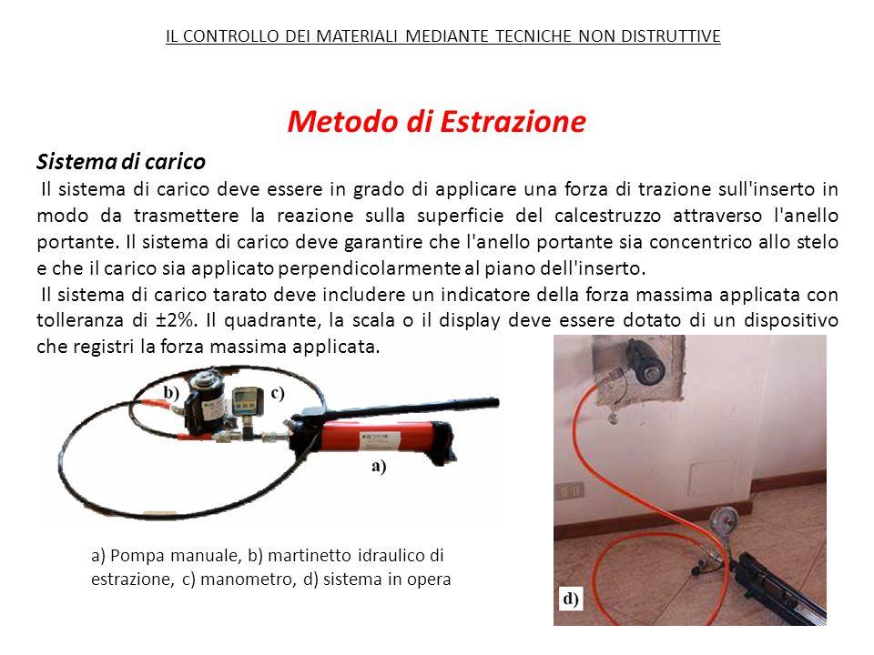 Metodo di Estrazione a) Pompa manuale, b) martinetto idraulico di estrazione, c) manometro, d) sistema in opera Sistema di carico Il sistema di carico