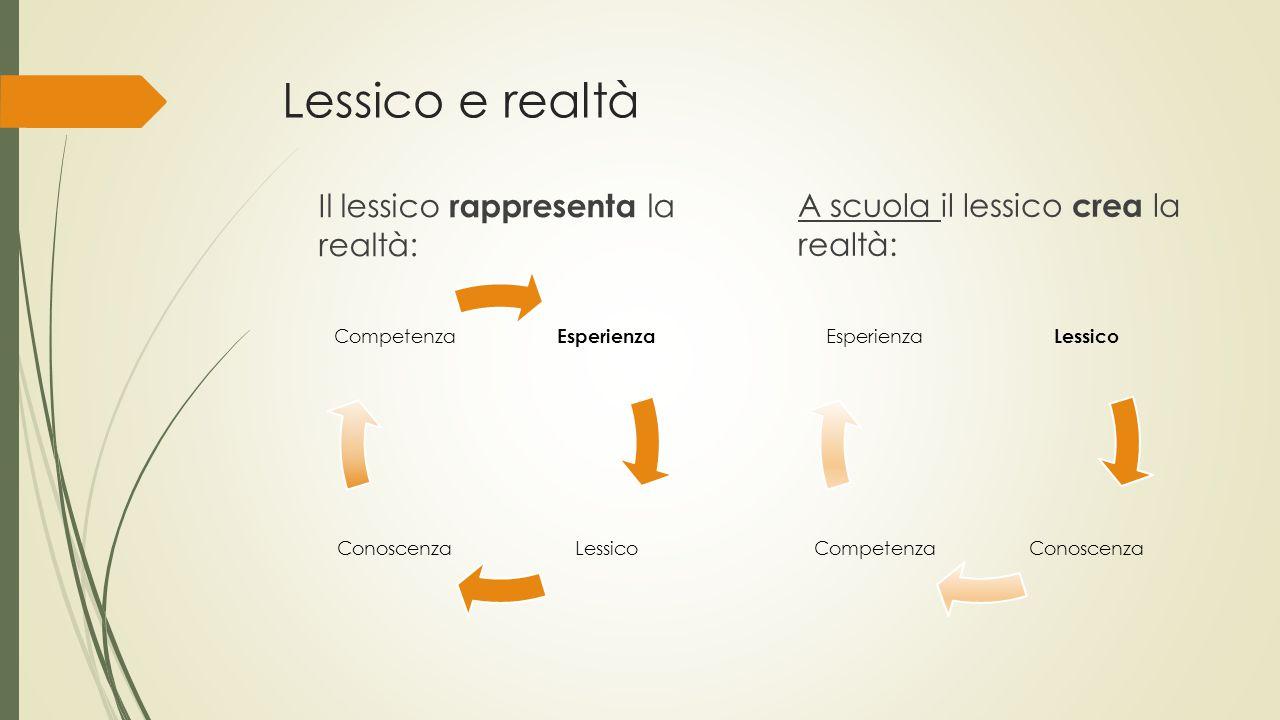 Lessico e realtà Il lessico rappresenta la realtà: Esperienza LessicoConoscenza Competenza A scuola il lessico crea la realtà: Lessico ConoscenzaCompe