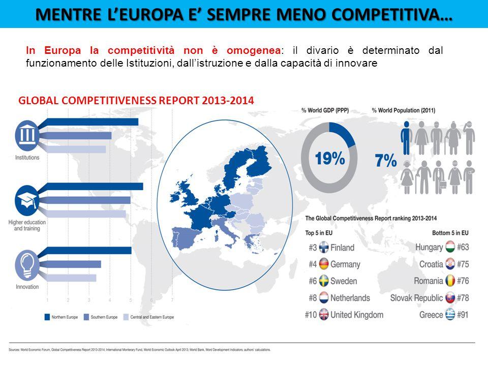 MENTRE L'EUROPA E' SEMPRE MENO COMPETITIVA… In Europa la competitività non è omogenea: il divario è determinato dal funzionamento delle Istituzioni, dall'istruzione e dalla capacità di innovare GLOBAL COMPETITIVENESS REPORT 2013-2014