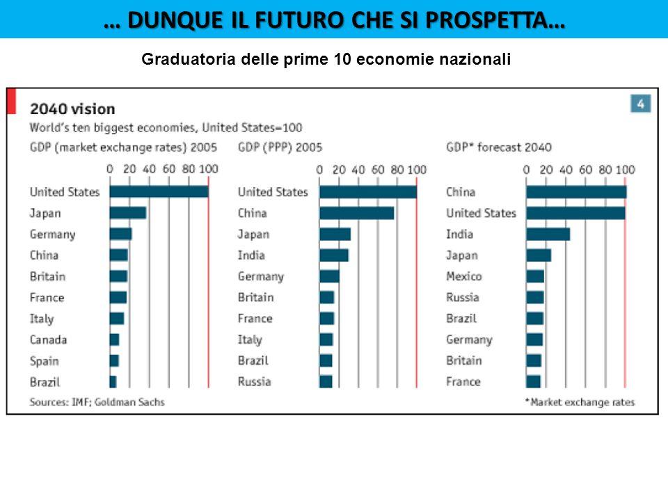 Graduatoria delle prime 10 economie nazionali … DUNQUE IL FUTURO CHE SI PROSPETTA…