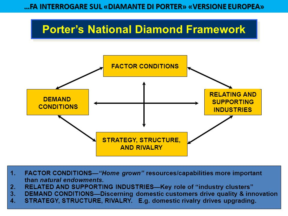 FACTOR CONDITIONS DEMAND CONDITIONS RELATING AND SUPPORTING INDUSTRIES STRATEGY, STRUCTURE, AND RIVALRY Porter's National Diamond Framework 1.FACTOR C