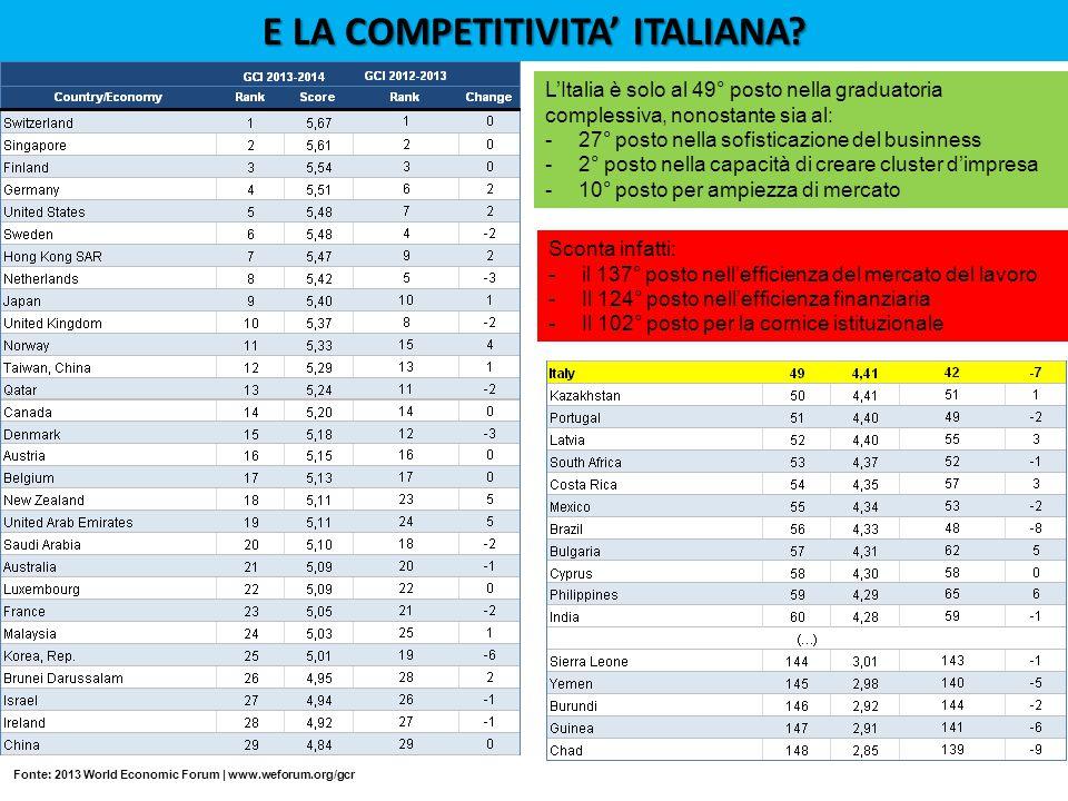 Fonte: 2013 World Economic Forum | www.weforum.org/gcr E LA COMPETITIVITA' ITALIANA.