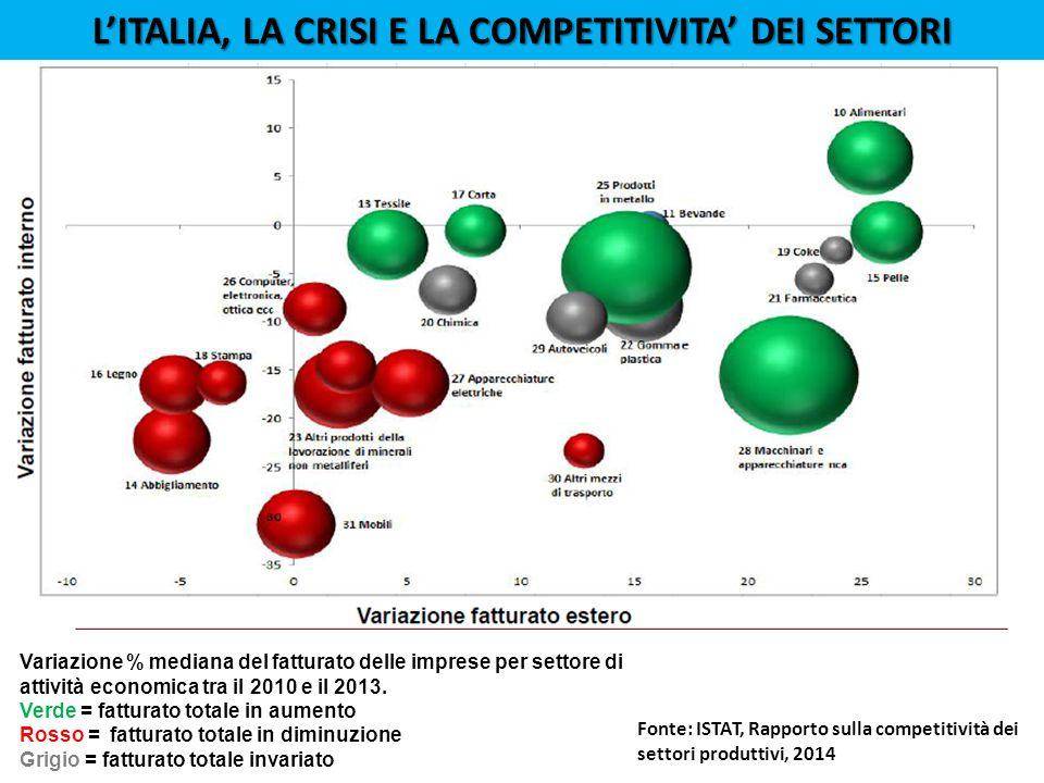 Variazione % mediana del fatturato delle imprese per settore di attività economica tra il 2010 e il 2013.