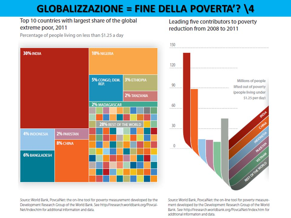 GLOBALIZZAZIONE = FINE DELLA POVERTA'? \4