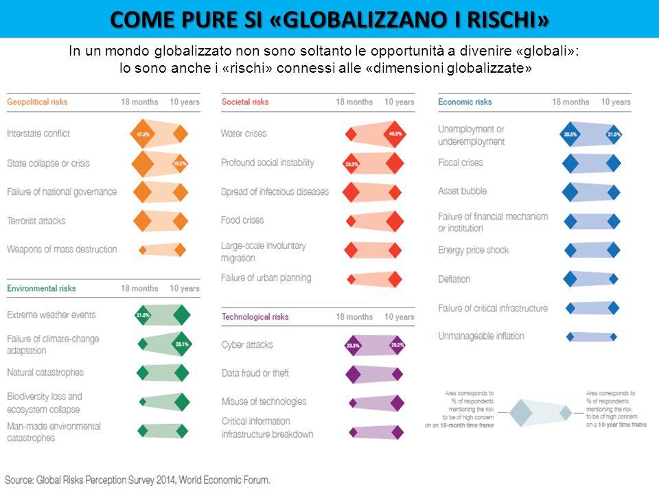 COME PURE SI «GLOBALIZZANO I RISCHI» In un mondo globalizzato non sono soltanto le opportunità a divenire «globali»: lo sono anche i «rischi» connessi alle «dimensioni globalizzate»