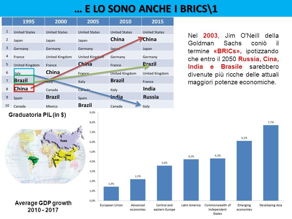 Average GDP growth 2010 - 2017 Graduatoria PIL (in $) Nel 2003, Jim O Neill della Goldman Sachs coniò il termine «BRICs», ipotizzando che entro il 2050 Russia, Cina, India e Brasile sarebbero divenute più ricche delle attuali maggiori potenze economiche.