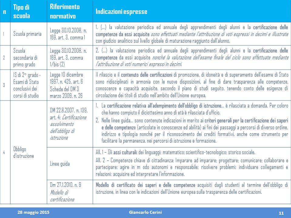 28 maggio 2015Giancarlo Cerini 11 n Tipo di scuola Riferimento normativo Indicazioni espresse 1 Scuola primaria Legge 30.10.2008, n. 169, art. 3, comm