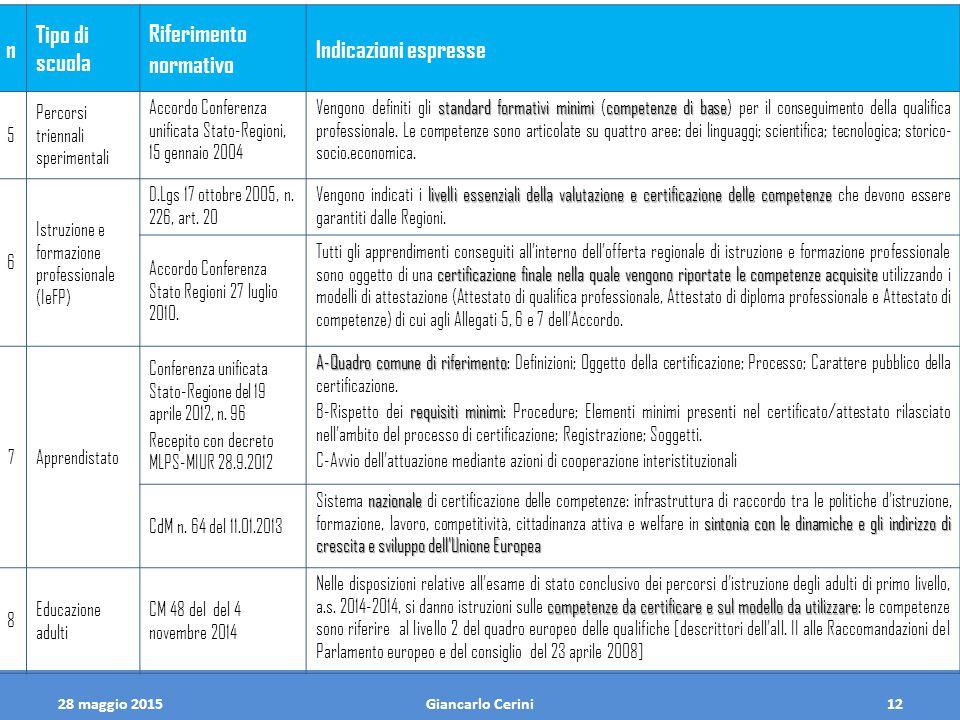 28 maggio 2015Giancarlo Cerini12 n Tipo di scuola Riferimento normativo Indicazioni espresse 5 Percorsi triennali sperimentali Accordo Conferenza unif