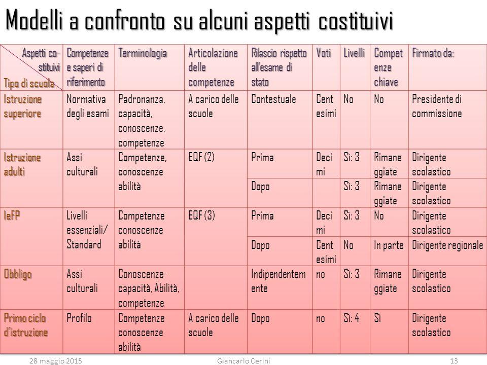 28 maggio 2015Giancarlo Cerini13 Modelli a confronto su alcuni aspetti costituivi