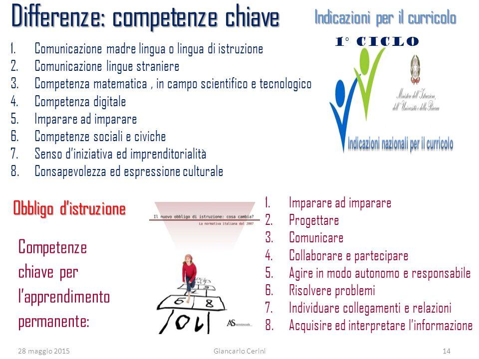 28 maggio 2015Giancarlo Cerini14 1.Imparare ad imparare 2. Progettare 3. Comunicare 4. Collaborare e partecipare 5. Agire in modo autonomo e responsab