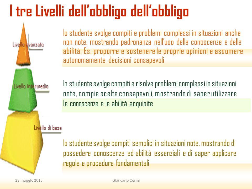 15 I tre Livelli dell'obbligo dell'obbligo Livello avanzato Livello intermedio Livello di base lo studente svolge compiti semplici in situazioni note,