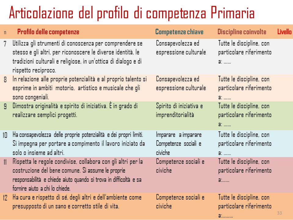 Articolazione del profilo di competenza Primaria 28 maggio 2015Giancarlo Cerini n Profilo delle competenzeCompetenze chiaveDiscipline coinvolteLivello