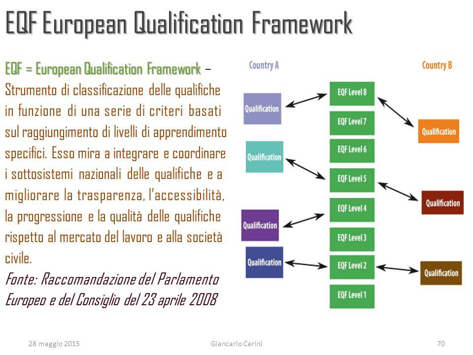 EQF European Qualification Framework EQF = European Qualification Framework EQF = European Qualification Framework – Strumento di classificazione delle qualifiche in funzione di una serie di criteri basati sul raggiungimento di livelli di apprendimento specifici.