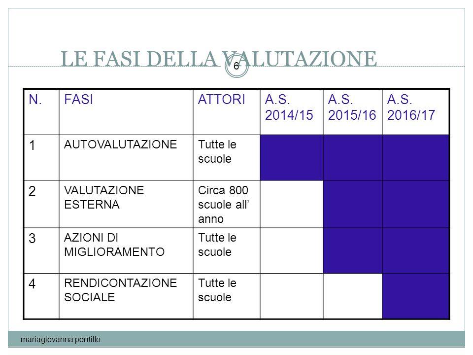 LE FASI DELLA VALUTAZIONE N.FASIATTORIA.S. 2014/15 A.S. 2015/16 A.S. 2016/17 1 AUTOVALUTAZIONETutte le scuole 2 VALUTAZIONE ESTERNA Circa 800 scuole a