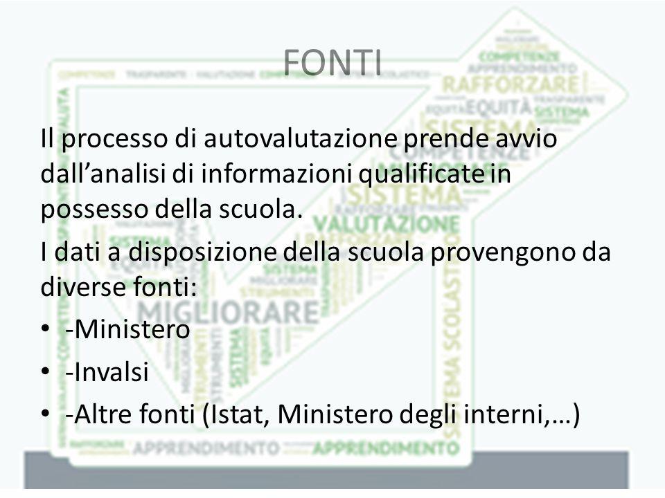 FONTI Il processo di autovalutazione prende avvio dall'analisi di informazioni qualificate in possesso della scuola.