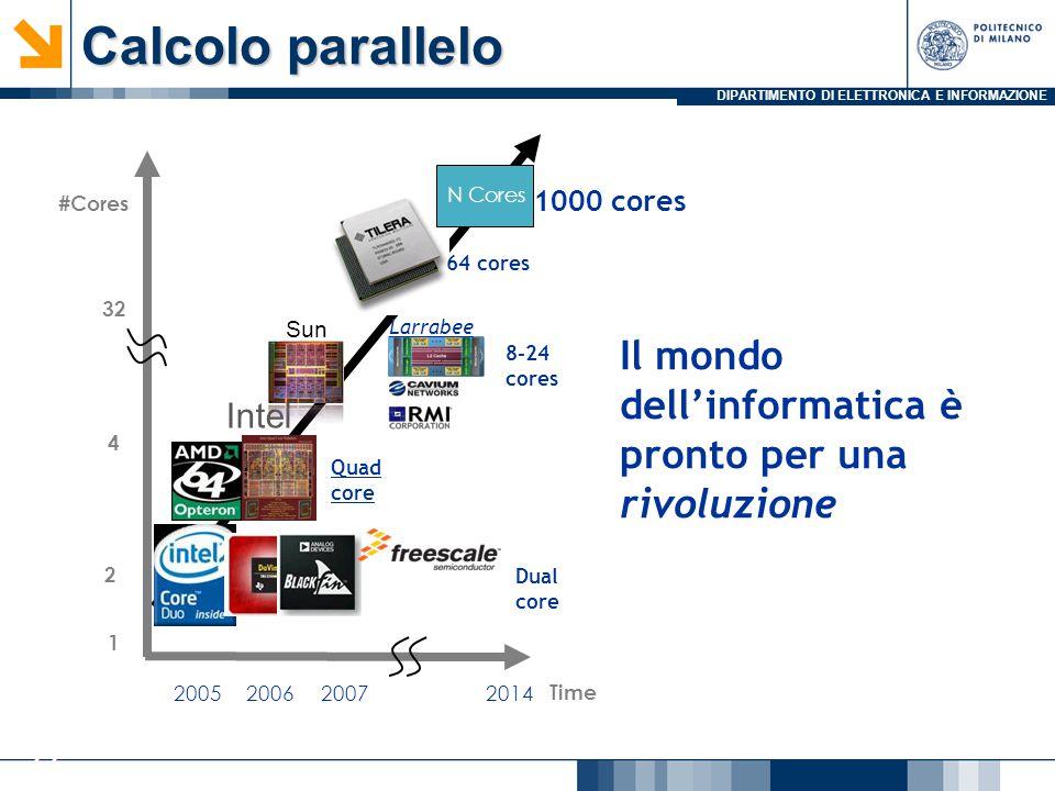 DIPARTIMENTO DI ELETTRONICA E INFORMAZIONE 22 Time #Cores 2007 1 2006 2 4 32 2014 Quad core 2005 64 cores Dual core 1000 cores Intel Sun N Cores 8-24 cores Il mondo dell'informatica è pronto per una rivoluzione Larrabee Calcolo parallelo