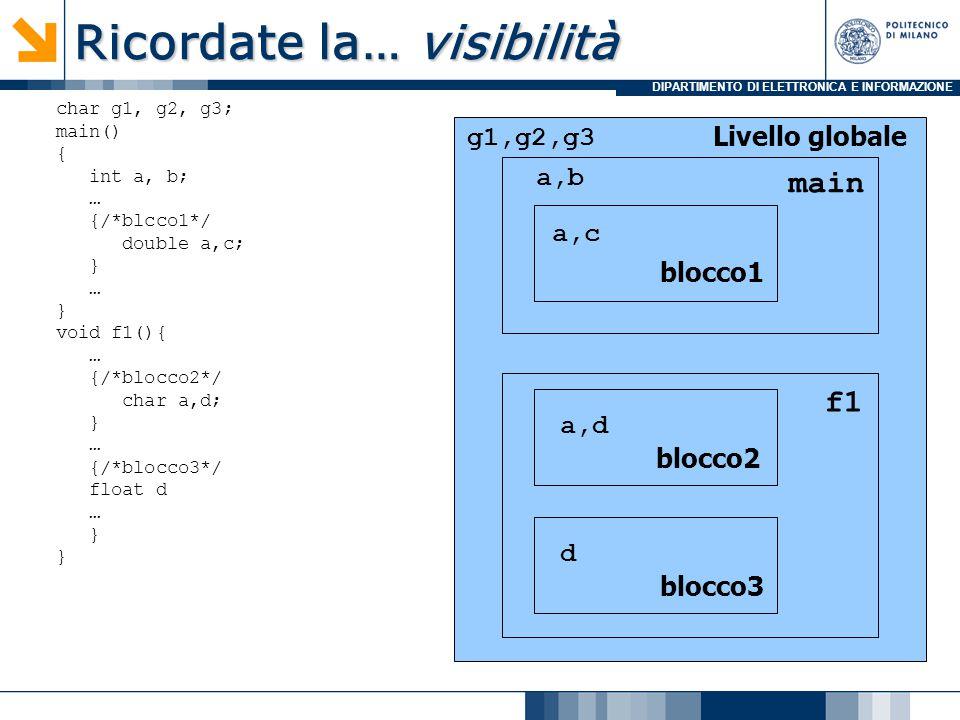 DIPARTIMENTO DI ELETTRONICA E INFORMAZIONE Ricordate la… visibilità Livello globale main f1 g1,g2,g3 a,b a,c a,d d blocco1 blocco2 blocco3 char g1, g2, g3; main() { int a, b; … {/*blcco1*/ double a,c; } … } void f1(){ … {/*blocco2*/ char a,d; } … {/*blocco3*/ float d … }