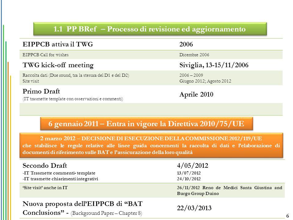 EIPPCB attiva il TWG2006 EIPPCB Call for wishesDicembre 2006 TWG kick-off meetingSiviglia, 13-15/11/2006 Raccolta dati (Due round, tra la stesura del