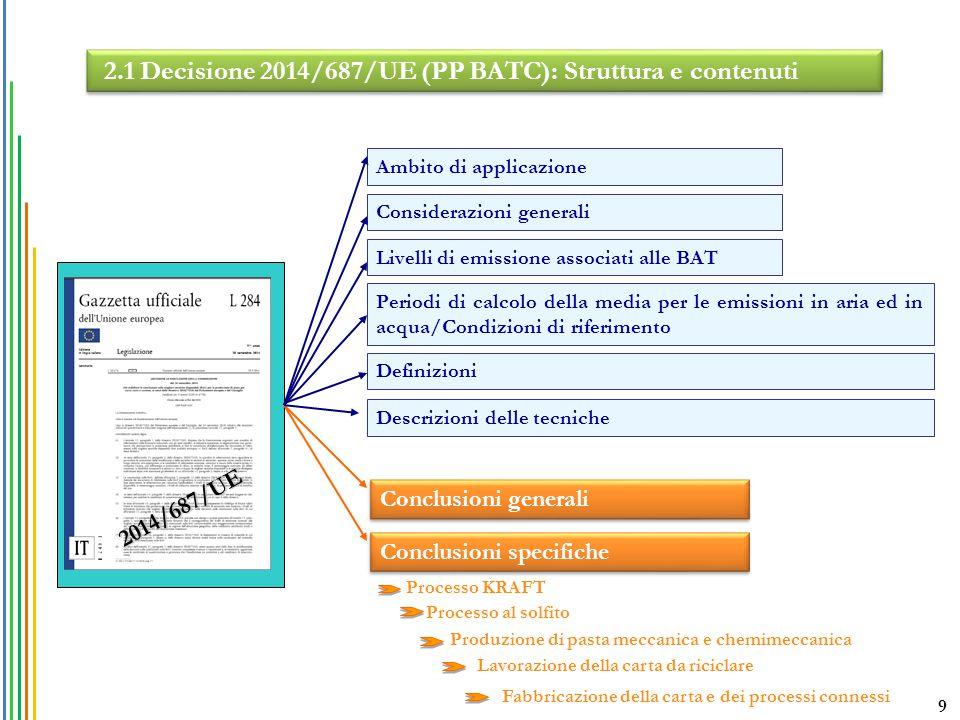 2.1 Decisione 2014/687/UE (PP BATC): Struttura e contenuti Conclusioni generali Conclusioni specifiche 2014/687/UE Livelli di emissione associati alle