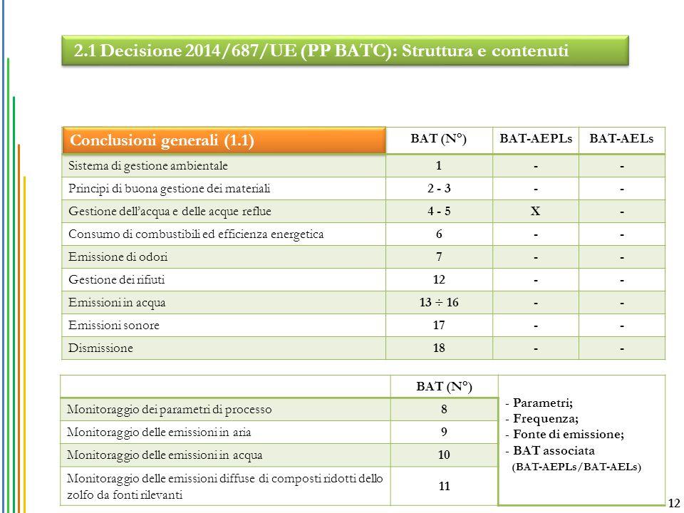 Conclusioni generali (1.1) BAT (N°)BAT-AEPLsBAT-AELs Sistema di gestione ambientale1-- Principi di buona gestione dei materiali2 - 3-- Gestione dell'a