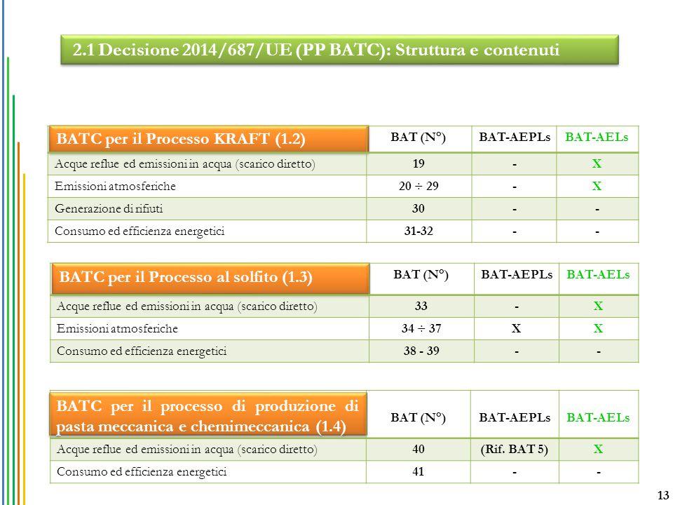 BATC per il Processo KRAFT (1.2) BAT (N°)BAT-AEPLsBAT-AELs Acque reflue ed emissioni in acqua (scarico diretto)19-X Emissioni atmosferiche20 ÷ 29-X Ge