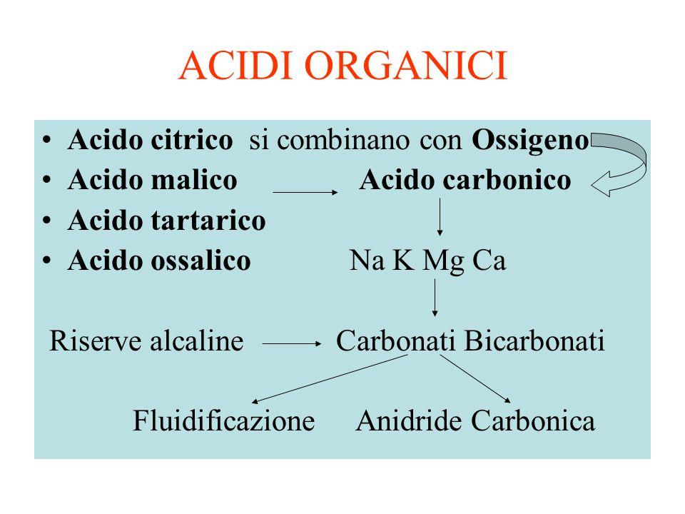 ACIDI ORGANICI Acido citrico si combinano con Ossigeno Acido malico Acido carbonico Acido tartarico Acido ossalico Na K Mg Ca Riserve alcaline Carbona